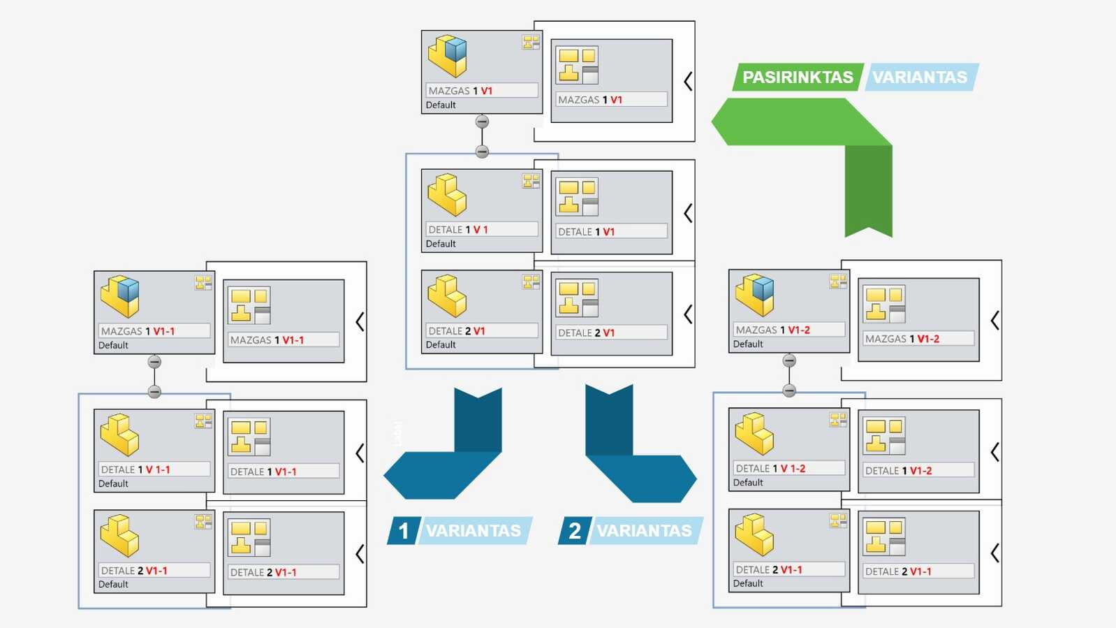SOLIDWORKS PDM Branch and Merge