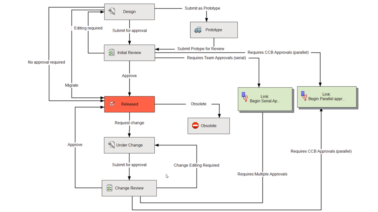 SOLIDWORKS PDM darbo procesai (workflow)