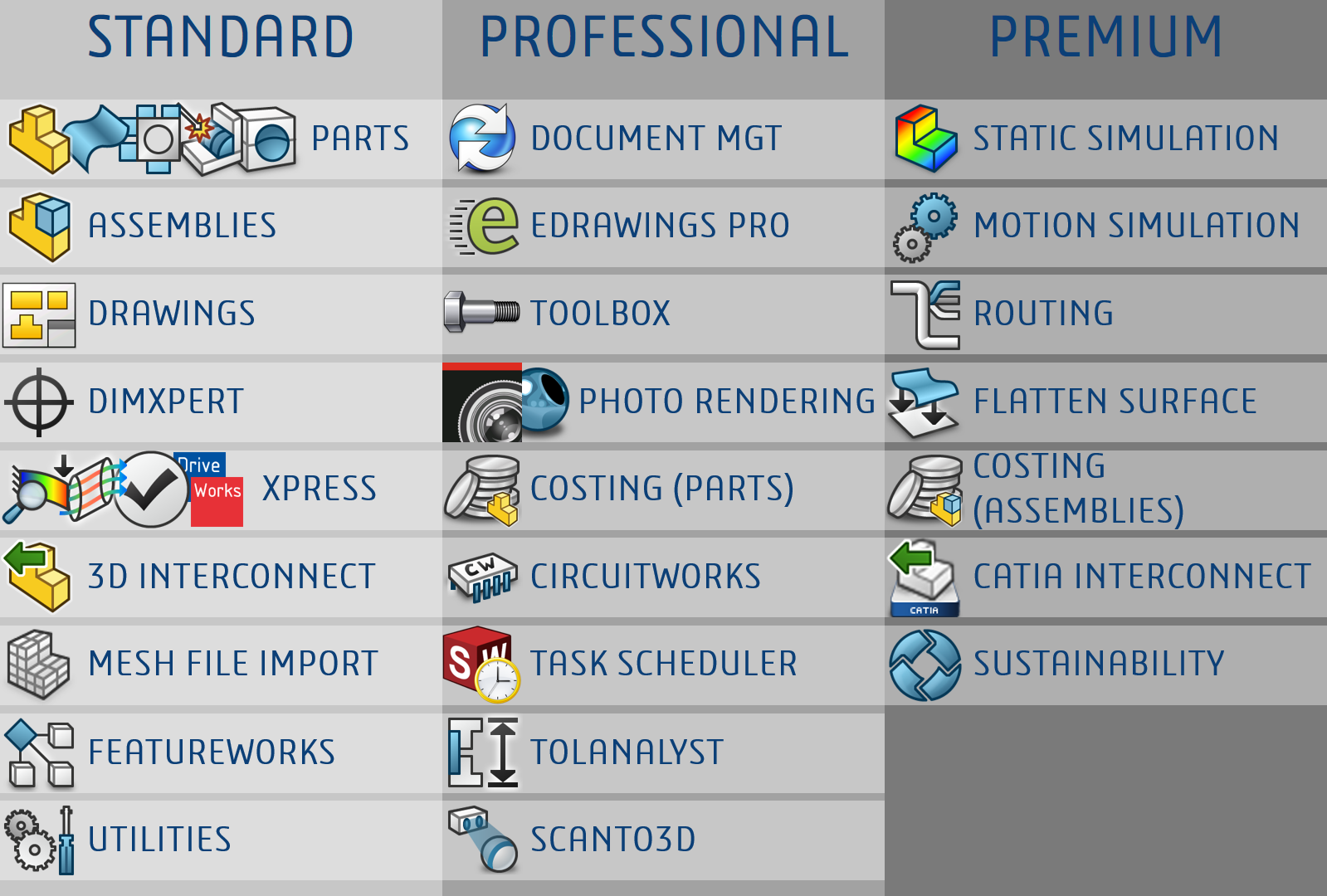 SOLIDWORKS 3DCAD konfiguracijos