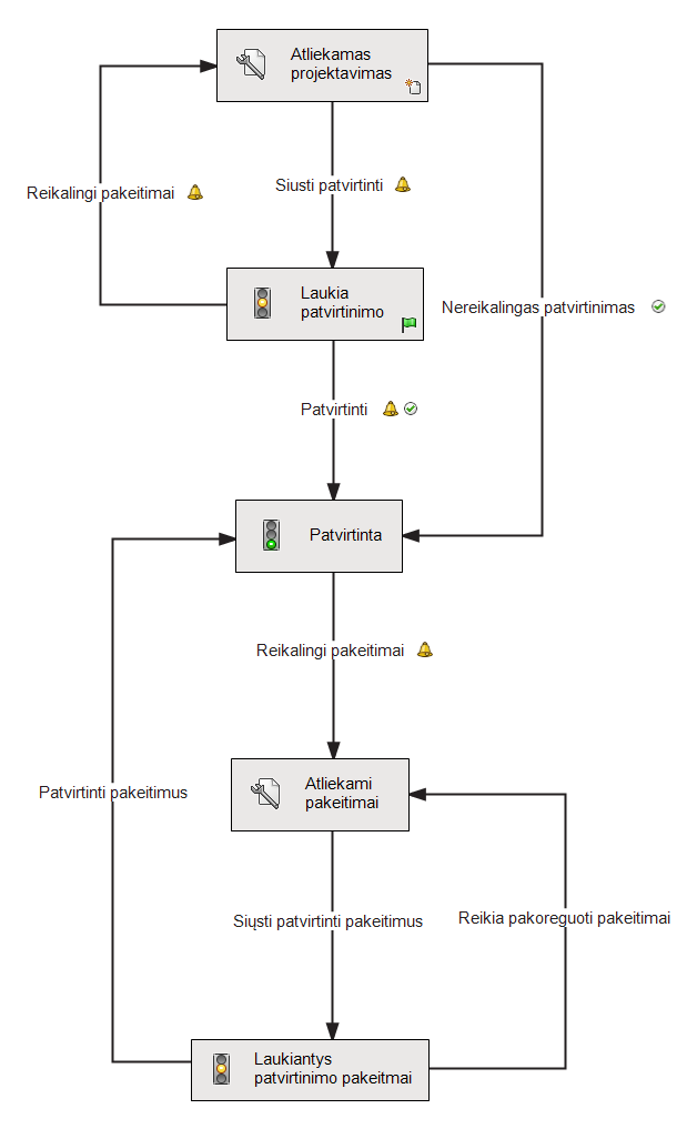 PDM-Workflow_TR